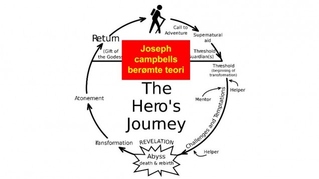 Joseph Campbells teori om The Heros Journey